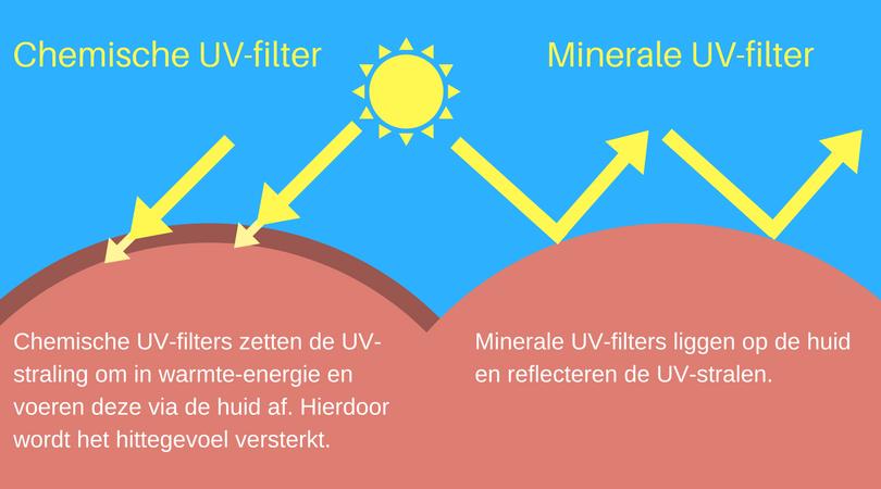 Soorten filters in zonnecrème